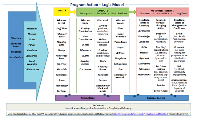 What should mentoring programs keep in mind as they think about evaluation?